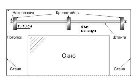 Расстояние от потолка до карниза