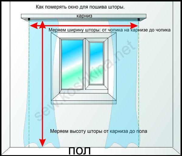 Как правильно рассчитать размеры и ширину штор на окно?.